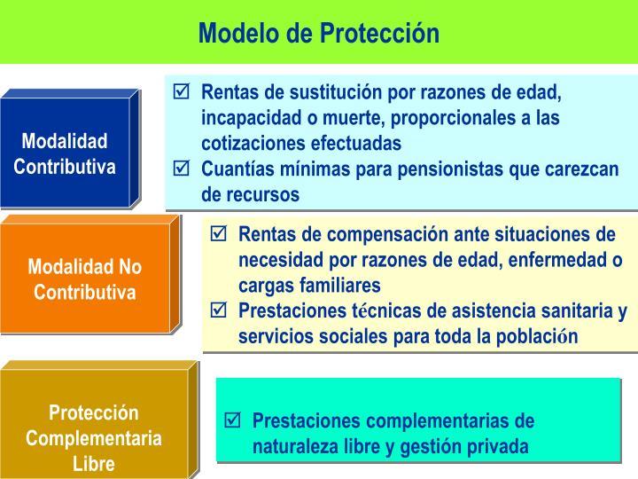Modelo de Protección