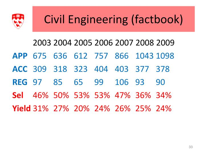 Civil Engineering (factbook)