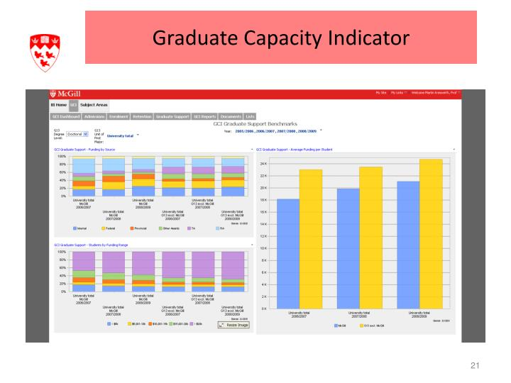 Graduate Capacity Indicator