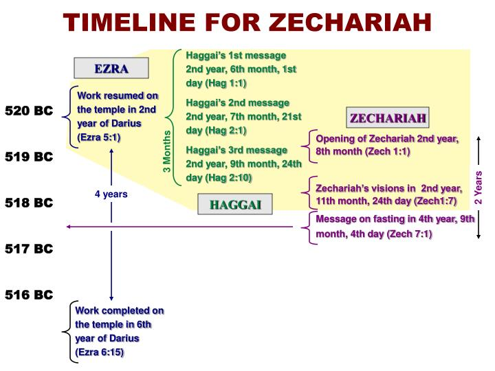 TIMELINE FOR ZECHARIAH