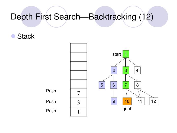 Depth First Search—Backtracking (12)