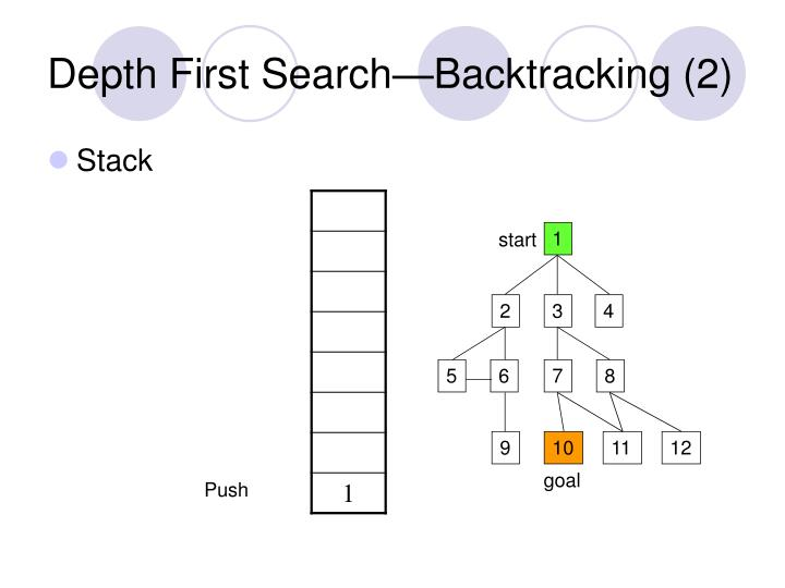 Depth First Search—Backtracking (2)