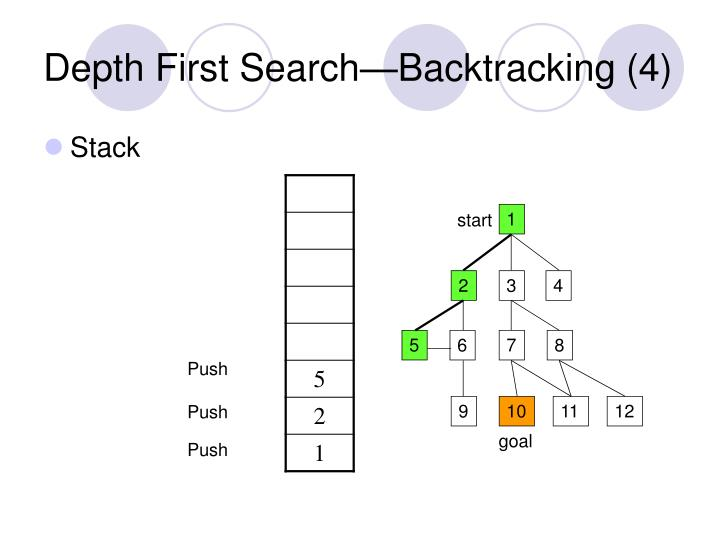 Depth First Search—Backtracking (4)