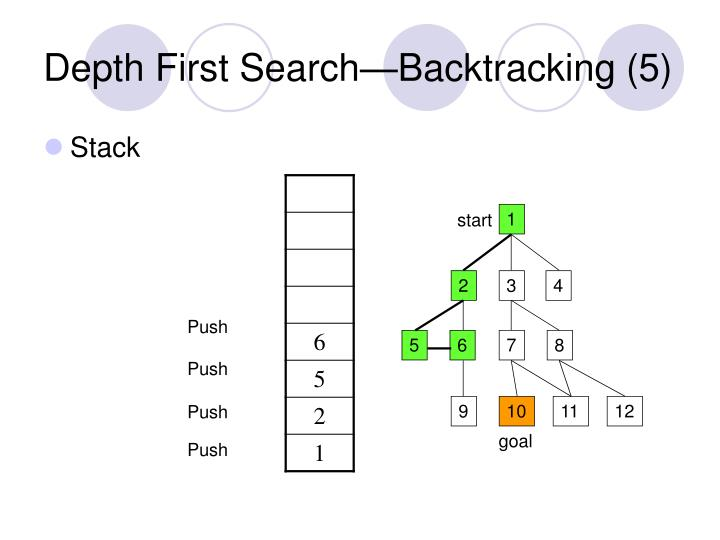 Depth First Search—Backtracking (5)