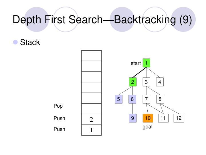 Depth First Search—Backtracking (9)