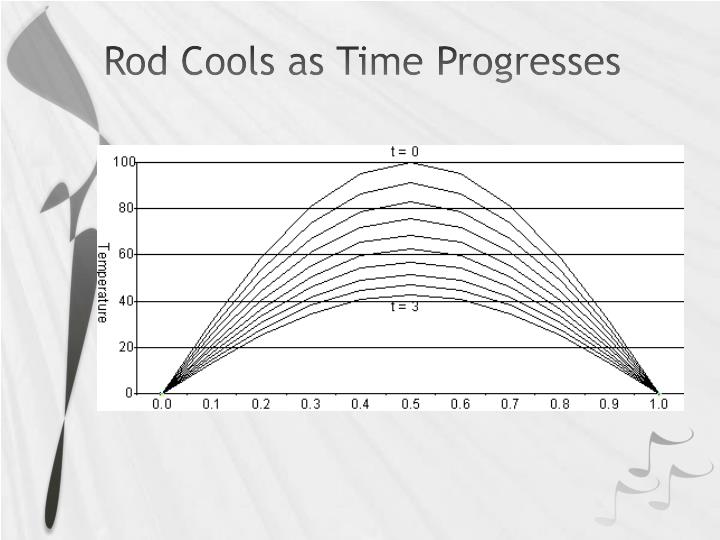 Rod Cools as Time Progresses