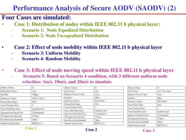 Performance Analysis of