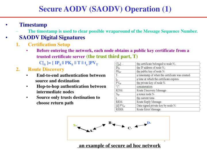 Secure AODV (SAODV) Operation (1)