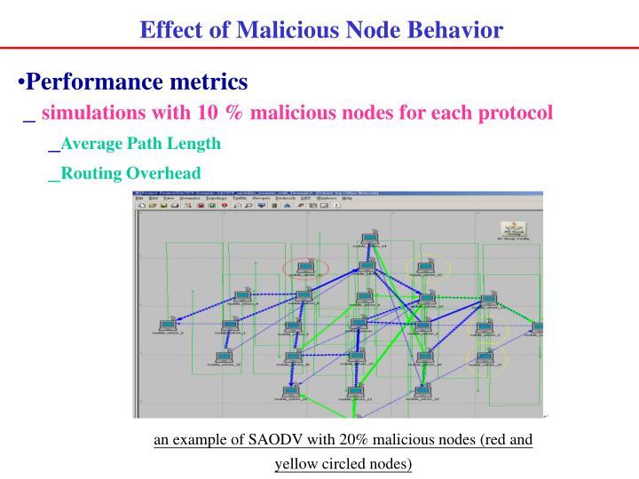 Effect of Malicious Node Behavior