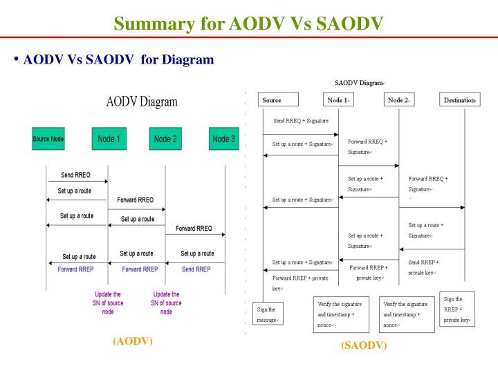 Summary for AODV Vs SAODV