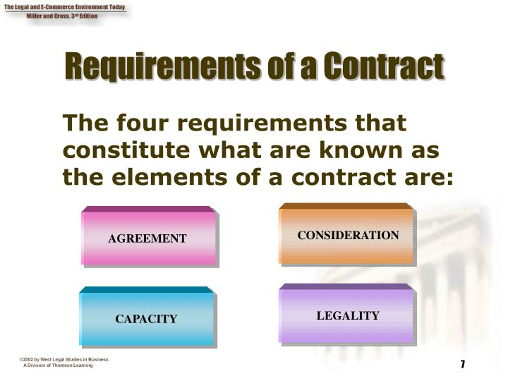 Requirements of a Contract