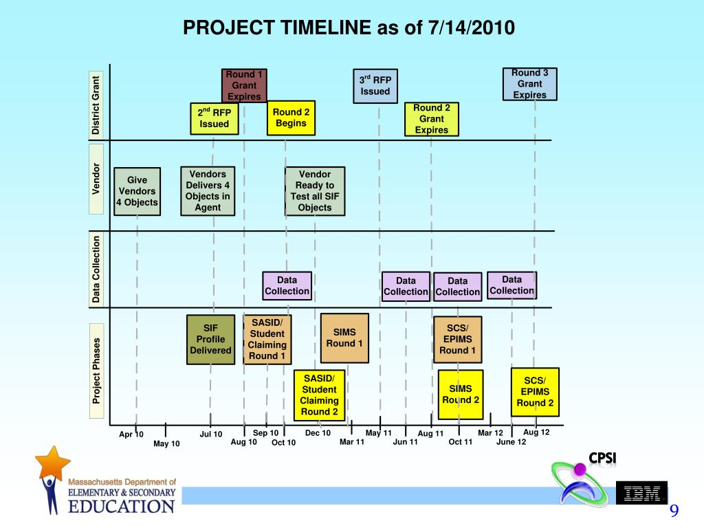PROJECT TIMELINE as of 7/14/2010