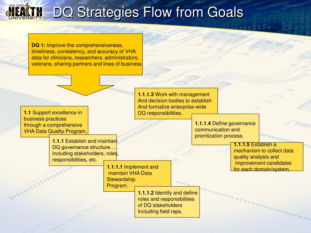 DQ Strategies Flow from Goals