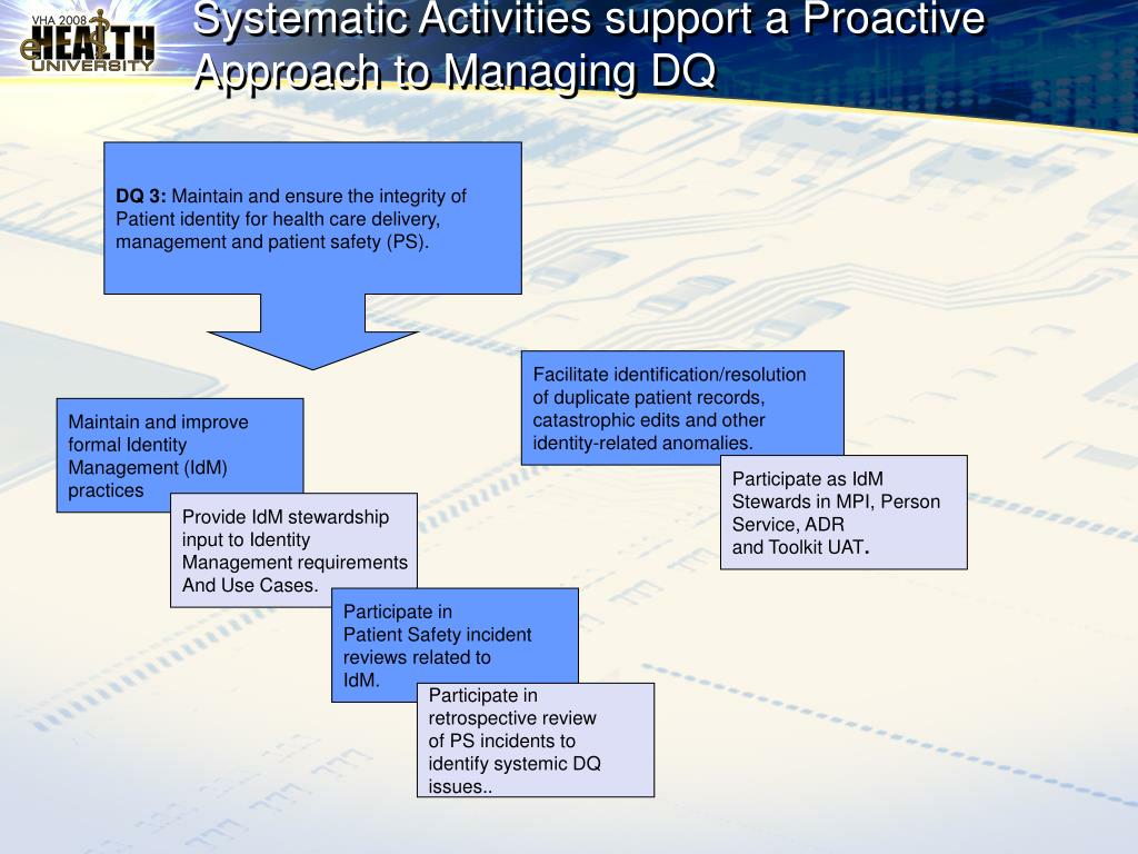 Systematic Activities support a Proactive Approach to Managing DQ