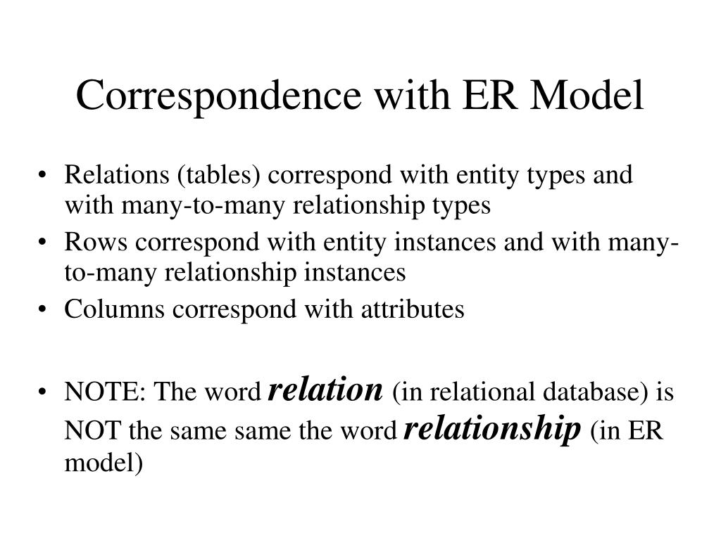 Correspondence with ER Model