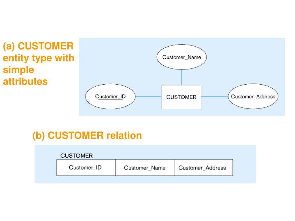 (a) CUSTOMER entity type with simple attributes
