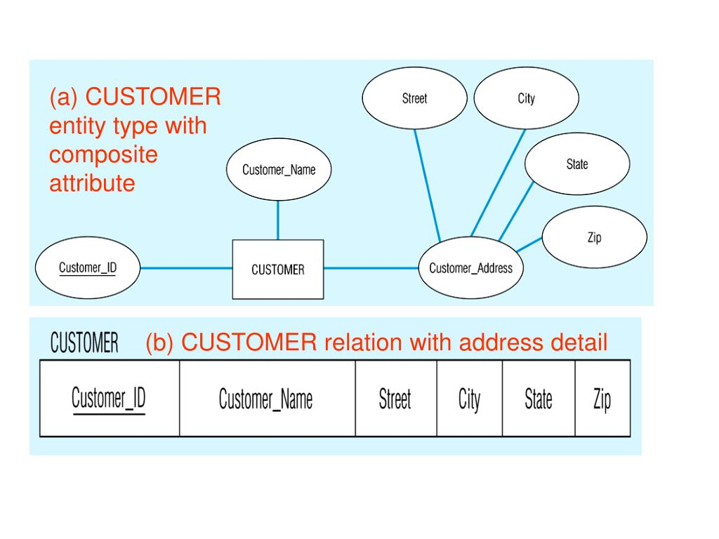 (a) CUSTOMER entity type with composite attribute