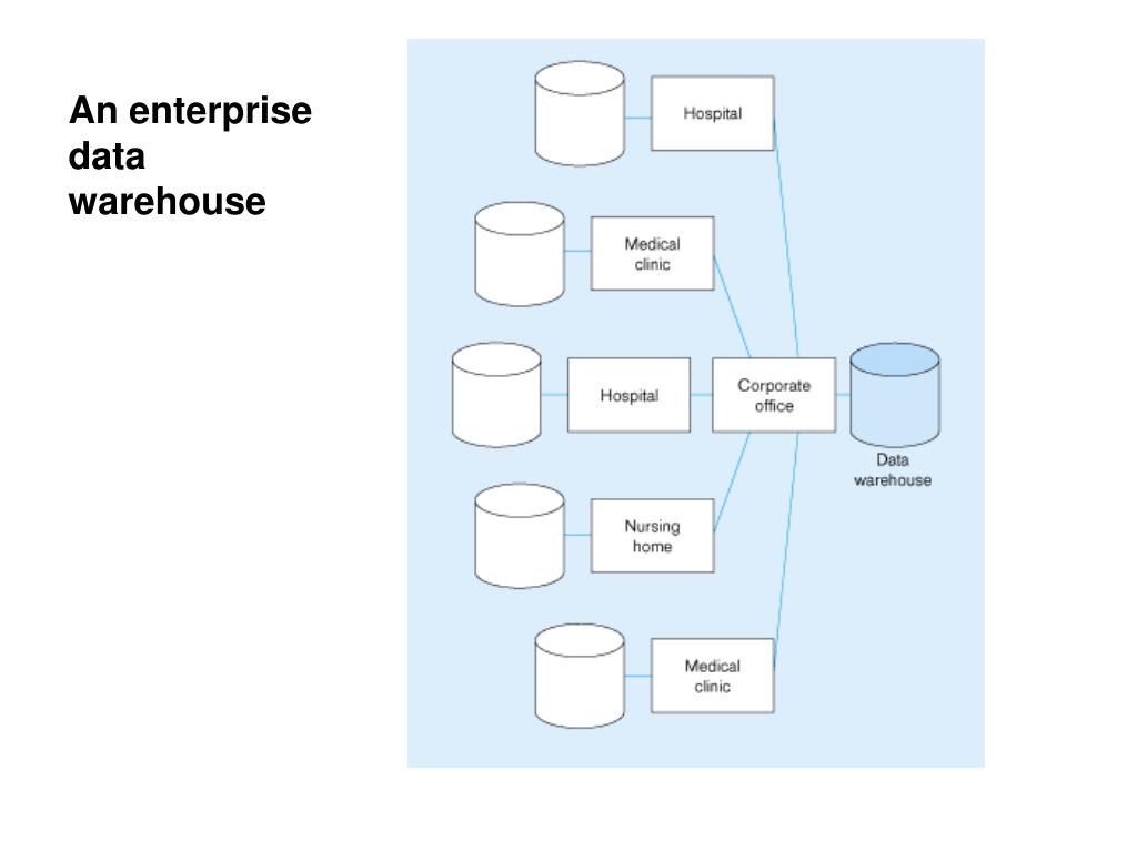 An enterprise data warehouse