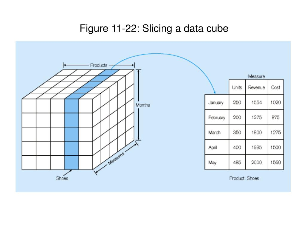Figure 11-22: Slicing a data cube