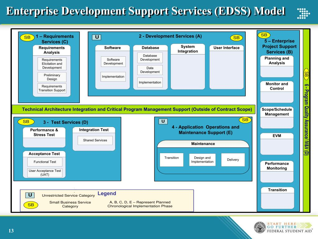 Enterprise Development Support Services (EDSS) Model