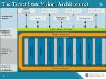 the target state vision architecture