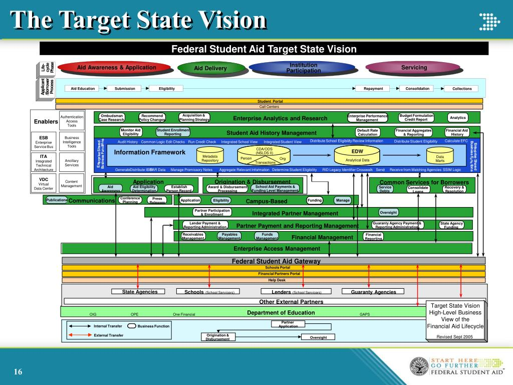 The Target State Vision
