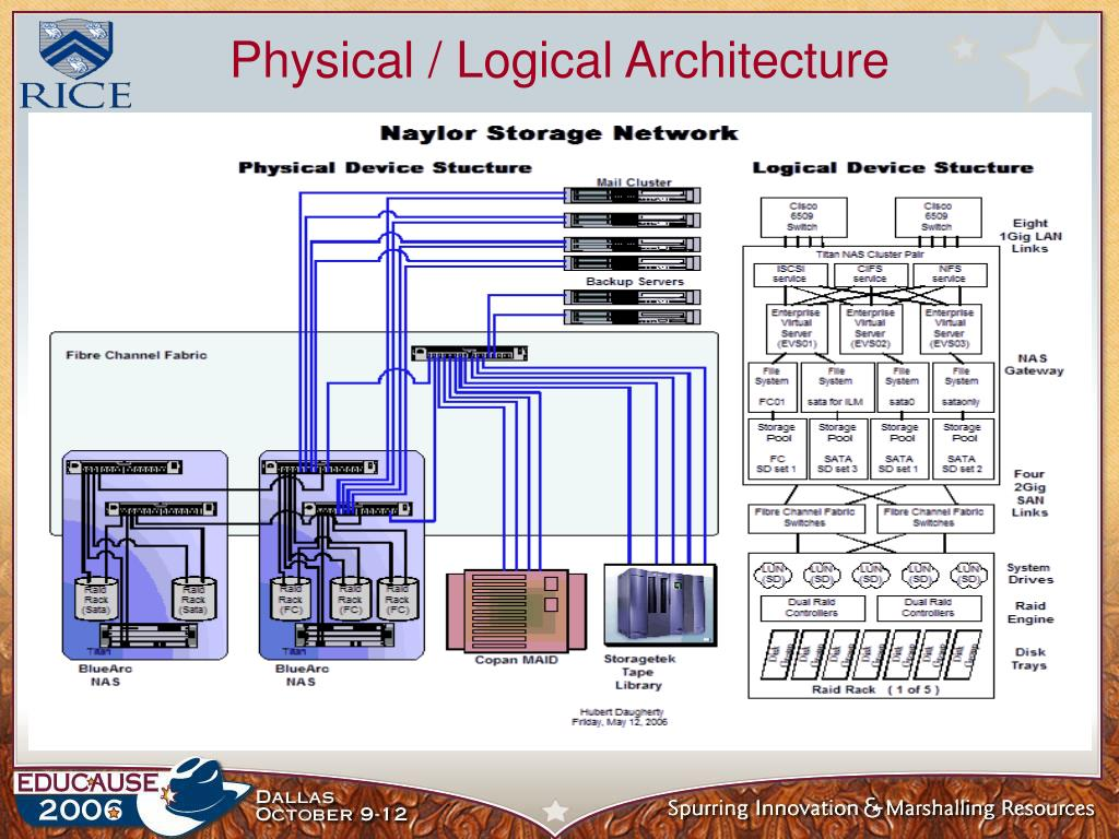 Physical / Logical Architecture