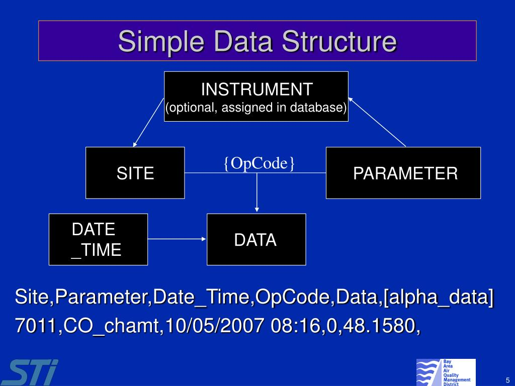 Simple Data Structure