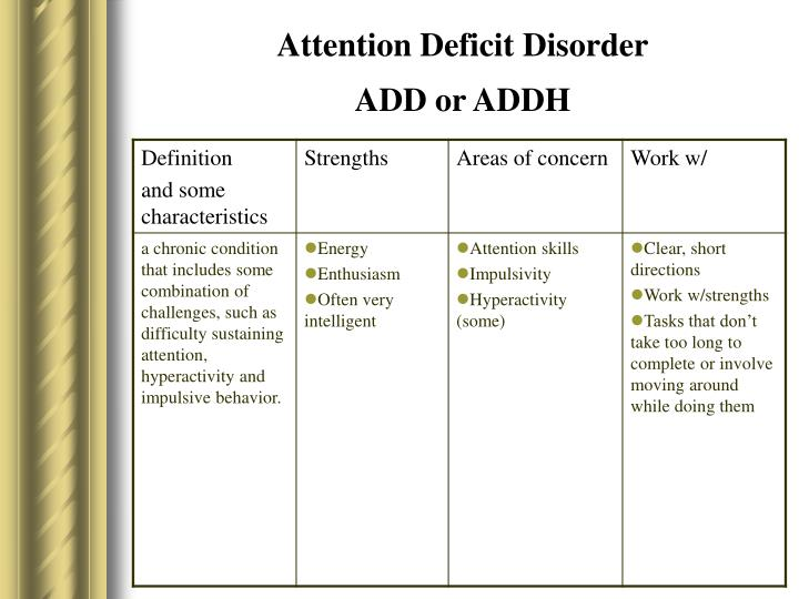 attention deficit disorder add essay Attention deficit disorder approximately 3-5% of all american children have an attention deficit disorder (add) add is a leading cause of.