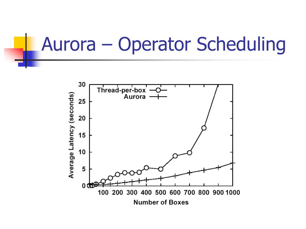 Aurora – Operator Scheduling