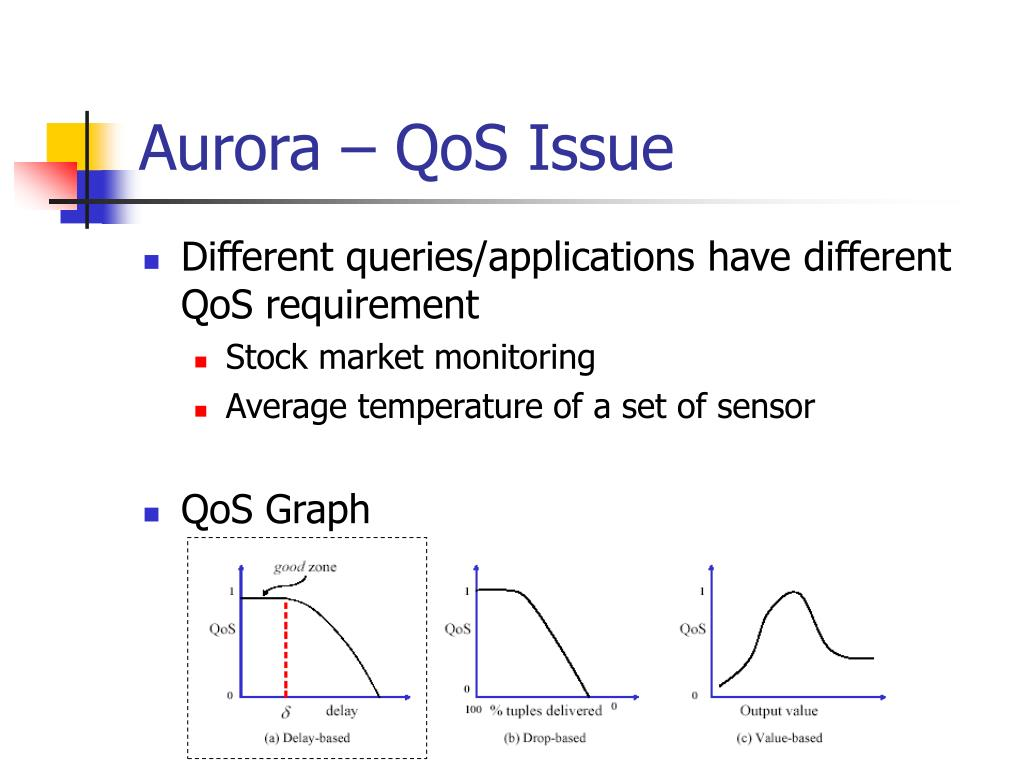 Aurora – QoS Issue