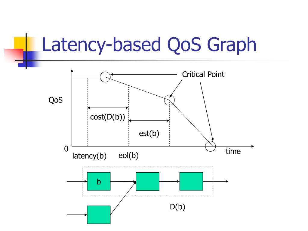 Latency-based QoS Graph