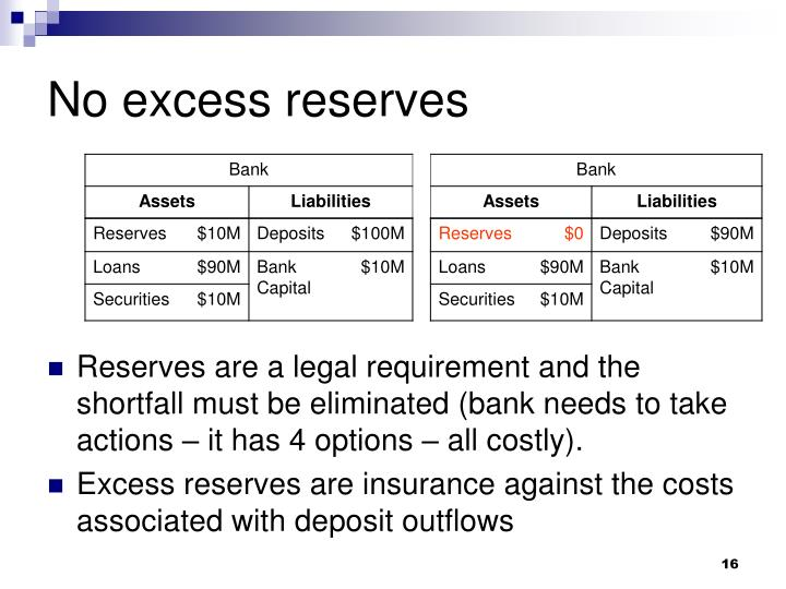 No excess reserves