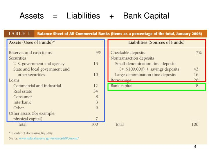 Assets    =    Liabilities    +    Bank Capital