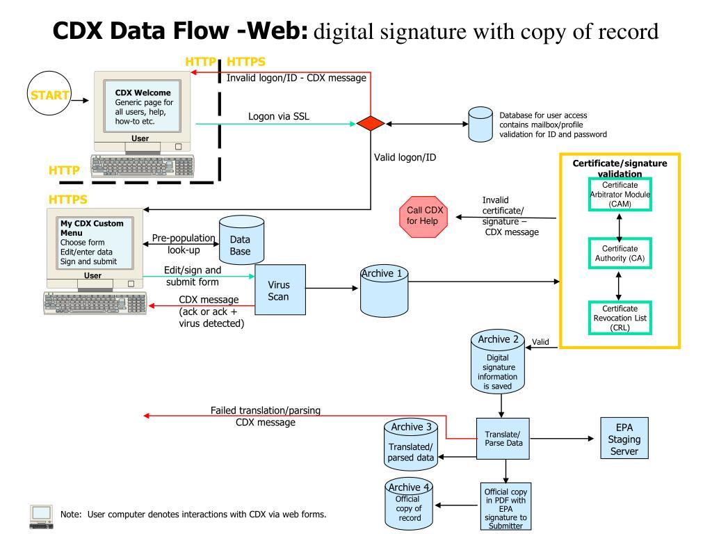 CDX Data Flow -Web: