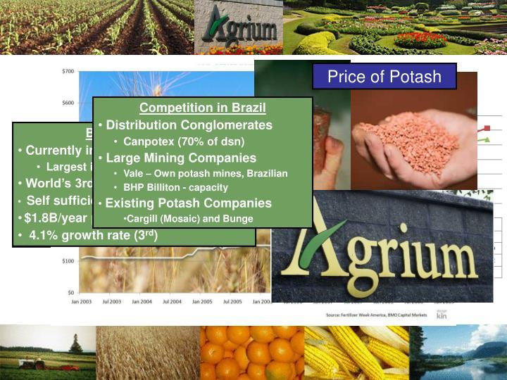 Price of Potash