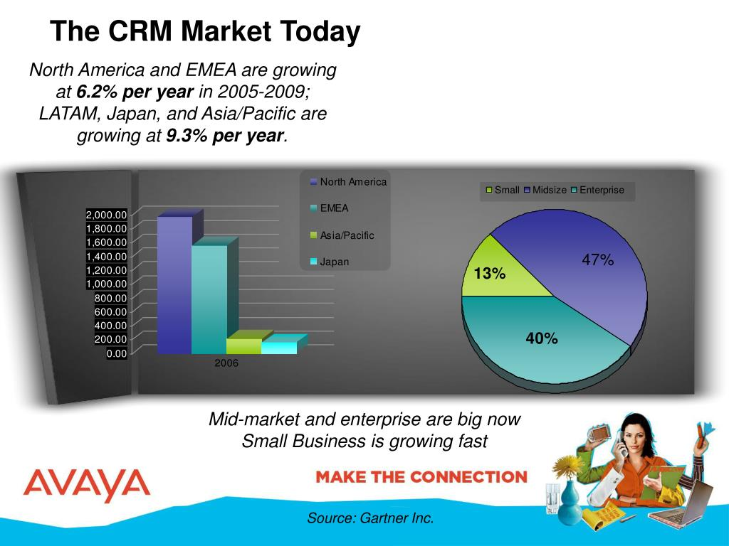 The CRM Market Today