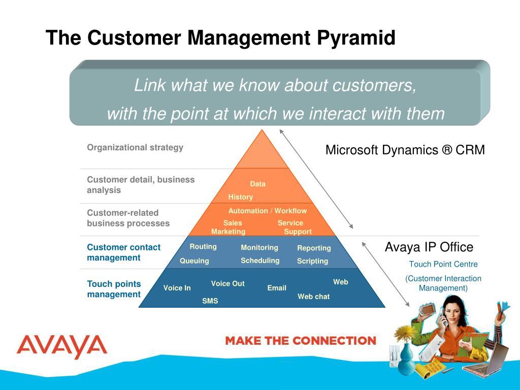 The Customer Management Pyramid