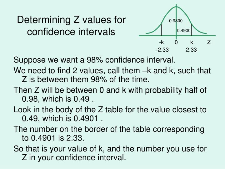 Determining Z values for confidence intervals