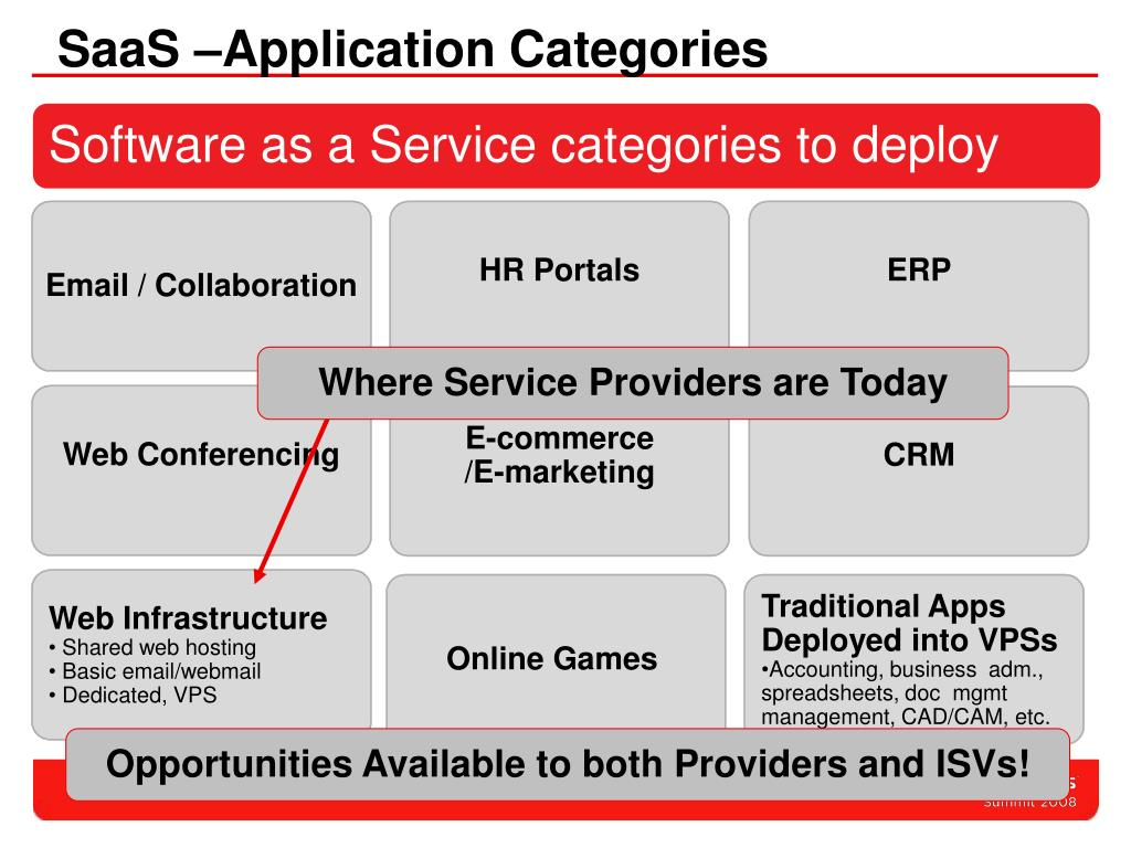 SaaS –Application Categories