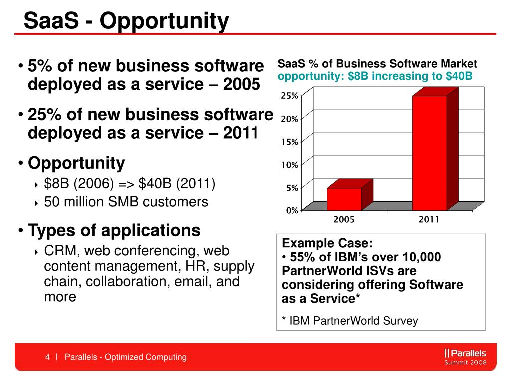 SaaS - Opportunity