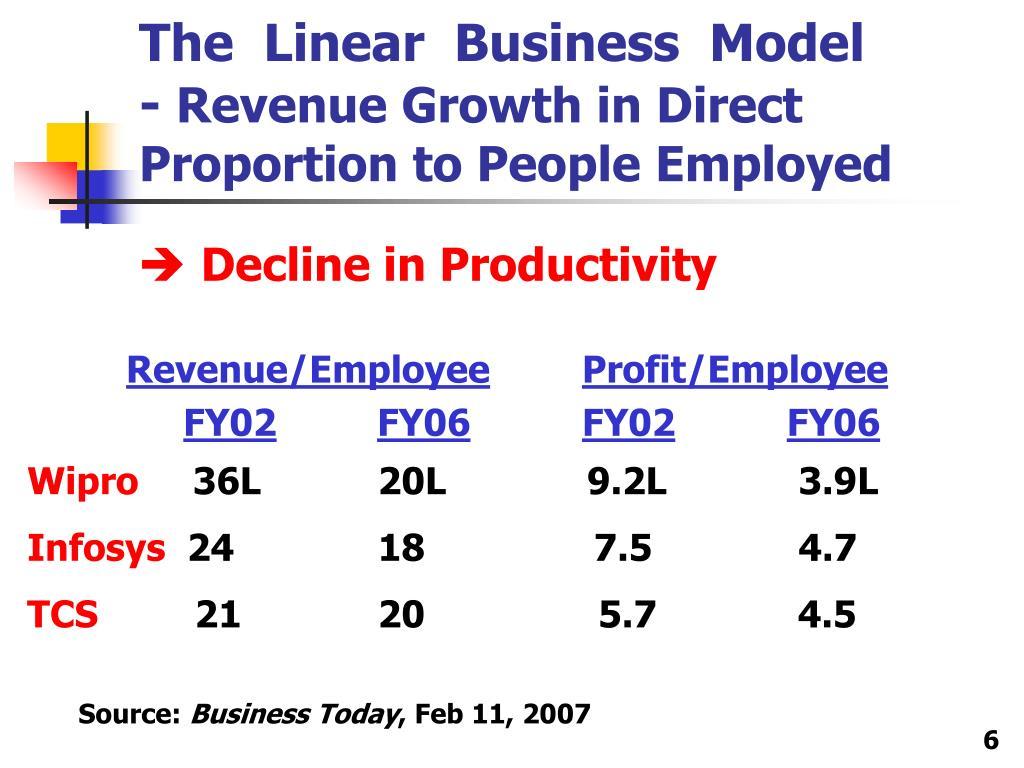 Revenue/Employee