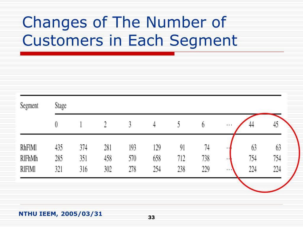Changes of The Number of Customers in Each Segment