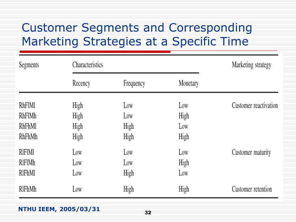 Customer Segments and Corresponding Marketing Strategies at a Specific Time