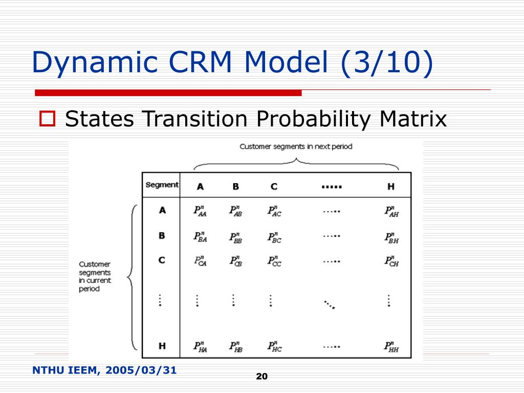Dynamic CRM Model (3/10)