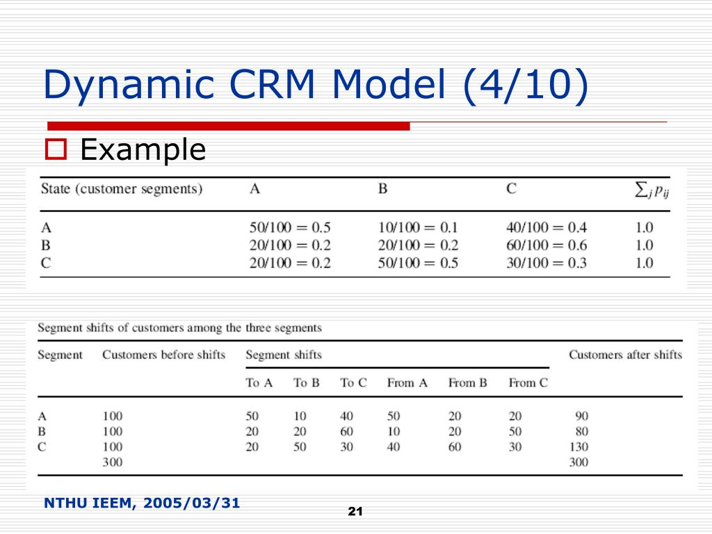 Dynamic CRM Model (4/10)