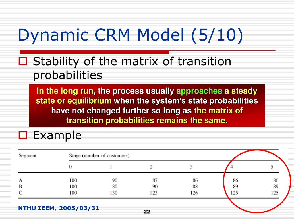 Dynamic CRM Model (5/10)