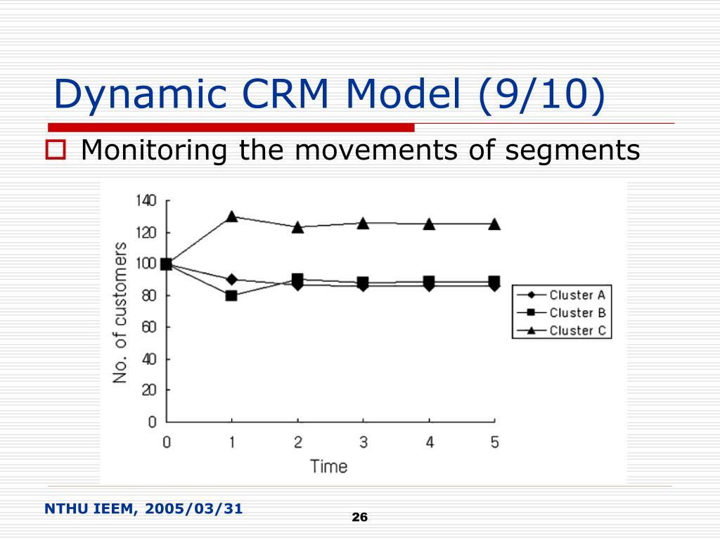 Dynamic CRM Model (9/10)
