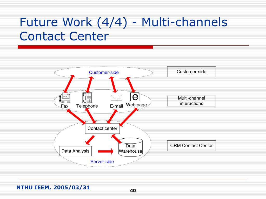 Future Work (4/4) - Multi-channels Contact Center