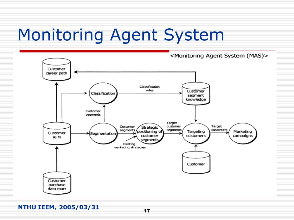 Monitoring Agent System